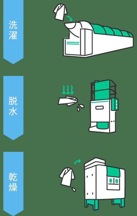 自動洗濯脱水機での洗濯・乾燥