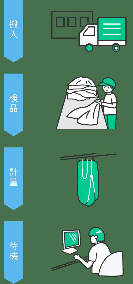 殺菌と仕分け作業