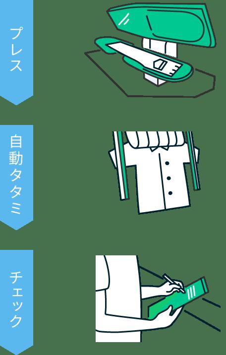 検査と自動タタミ作業